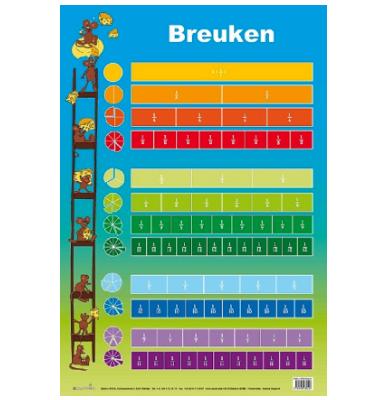 Educatieve poster Breuken