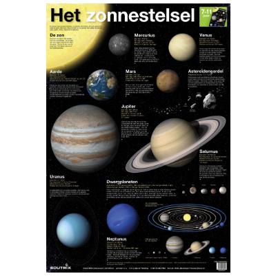 Poster Het zonnestelsel
